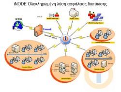 iNODE Ολοκληρωμένη λύση ασφάλειας δικτύωσης :: Email Server, VPN Server, Proxy Server, Fax Server, File Server